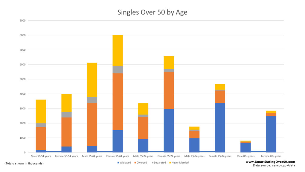 singles over 50 by age