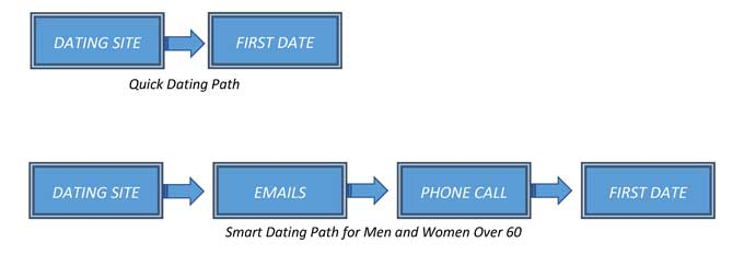 smart dating path