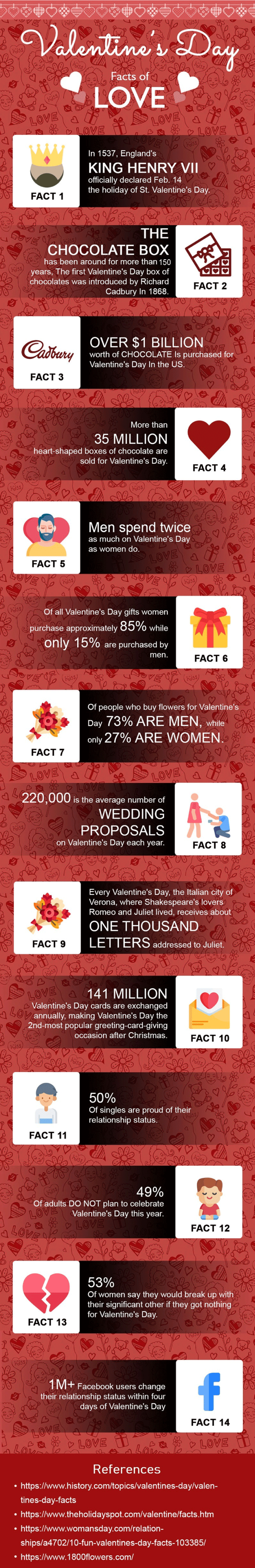 Valentine's Day Facts and trivia