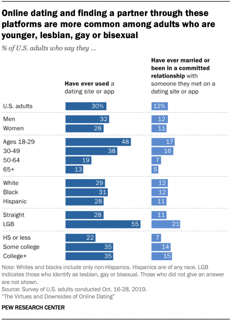 dating statistics by age groups